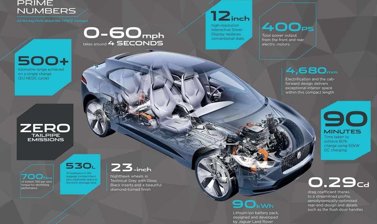 I Pace Jaguar Concept Een Elektrische Suv 400 Pk